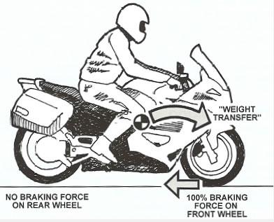 Motorcycle Braking eBikerLeather.com